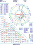 Insightful Birth Chart Report Forecast